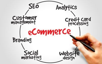 E-Commerce Website Company in Dallas, TX