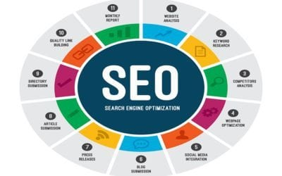 What is on-page SEO and how do you master it?